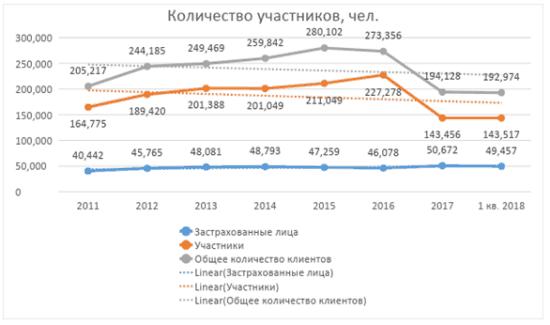 График 2. Динамика численности клиентов фонда за период 2011-2018 гг. (1 квартал). Источник: официальный сайт