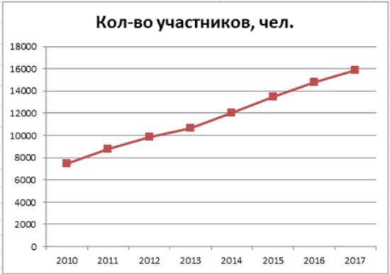 График 2. Изменение количества участников в 2010-2018 гг. Источник: cbr.ru, официальный сайт