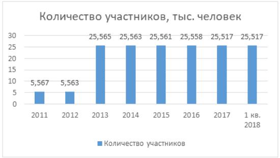 График 2. Количество участников с договорами НПО 2011-1 кв. 2018 в динамике. Источник: cbr.ru