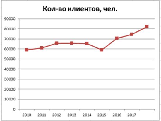 График 2. Динамика роста застрахованных лиц фонда, 2010–2018 гг. Источник: npf.investfunds.ru, cbr.ru