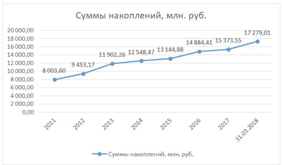 Изображение - Негосударственный пенсионный фонд социум Grafik-3-10