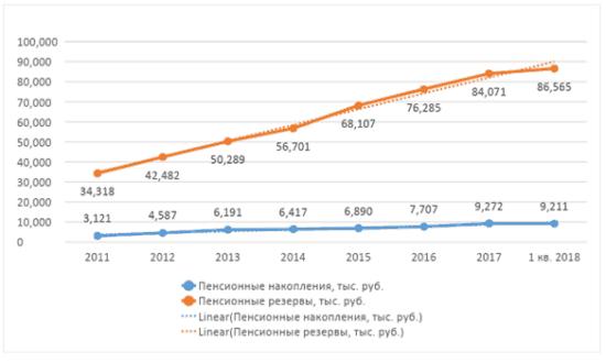 График 3. Динамика накоплений 2011-2018. Источник: официальный сайт
