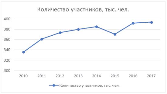 График 3. Динамика изменения числа клиентов НПФ «Ханты-Мансийский» в 2010-2017 гг.