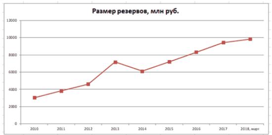 График 3. Динамика увеличения резервов в 2010–2018 гг. Источник: npf.investfunds.ru, cbr.ru