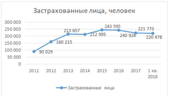 График 3. Застрахованных лиц по ОПС период 2011-1 кв. 2018. Источник: cbr.ru