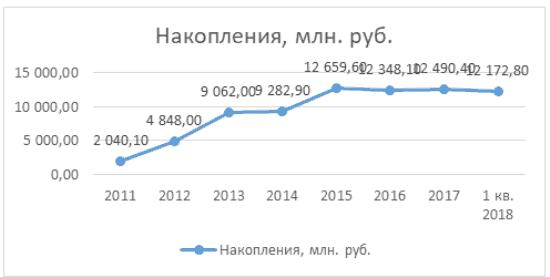 График 5. Объем накоплений по договорам ОПС в динамике 2011-2018 1 кв. Источник: cbr.ru