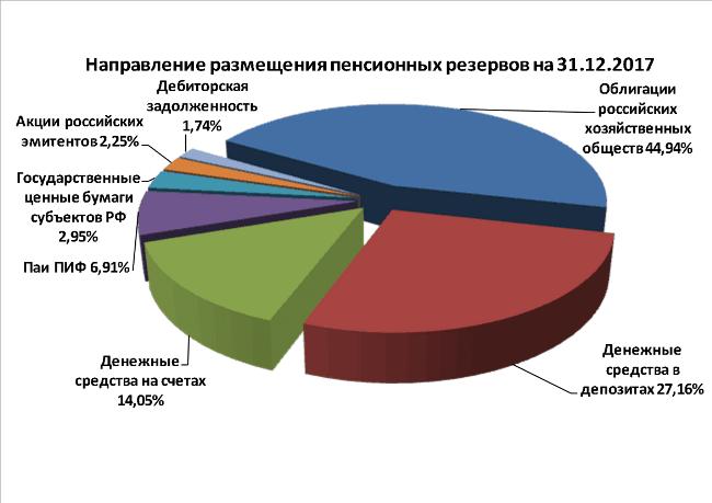 Рис. 3. Направления инвестиций по НПО. Источник: официальный сайт