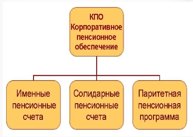 Рис.5. Принципы основных пенсионных корпоративных программ. Источник: официальный сайт