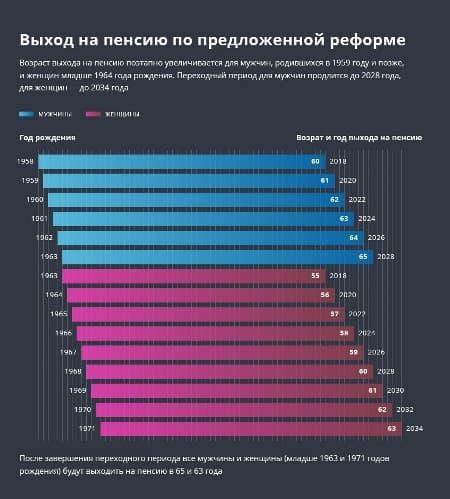 Рисунок 2. Схема осуществления пенсионной реформы. Источник: интернет-издание INFO