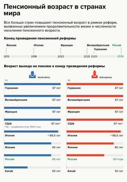 Рисунок 3. Планируемый возраст выхода на пенсию для мужчин и женщин в разных странах мира после проведения пенсионной реформы. Источник: информационное агентство ТАСС