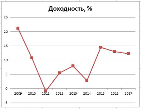 График 1. Динамика изменения доходности по договорам ОПС в 2009–2017 гг. Источник: npfsberbanka.ru, cbr.ru