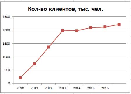 График 2. Динамика роста застрахованных лиц, 2010–2018 гг. Источник: npf.investfunds.ru, cbr.ru