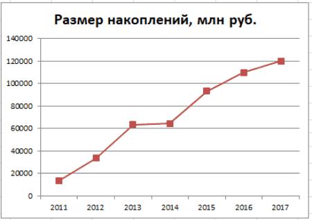 График 3. Динамика увеличения накоплений в 2011–2017 гг. Источник: npf.investfunds.ru, cbr.ru