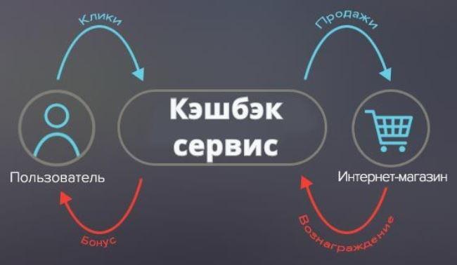 Рис. 3. Принцип начисления онлайн-кэшбэка