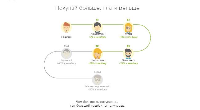 Рис. 4. Переход на уровни в программе лояльности Мегабонус