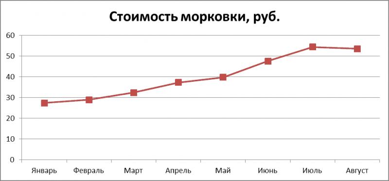 График 1. Изменение средней стоимости в 2018 г., руб