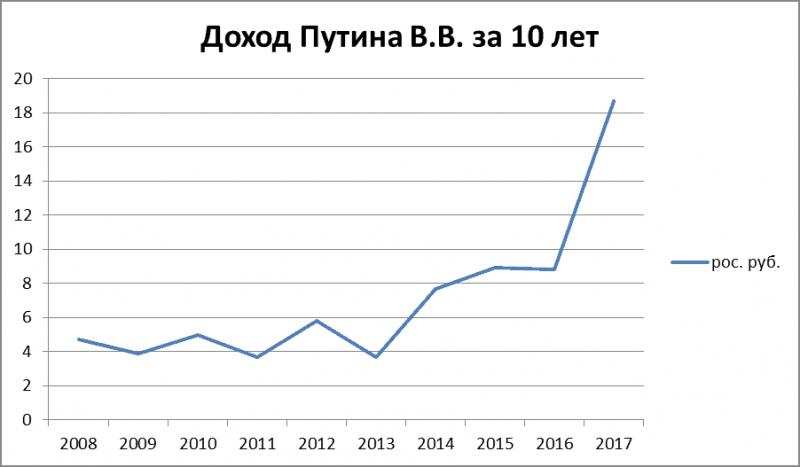 График 1. Динамика состояния Президента РФ в 2008–2017 гг.