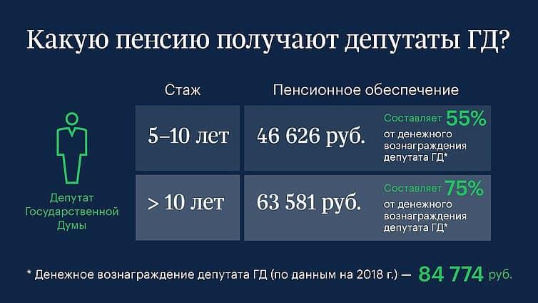 Рисунок 3. Расчет пенсии депутата Госдумы