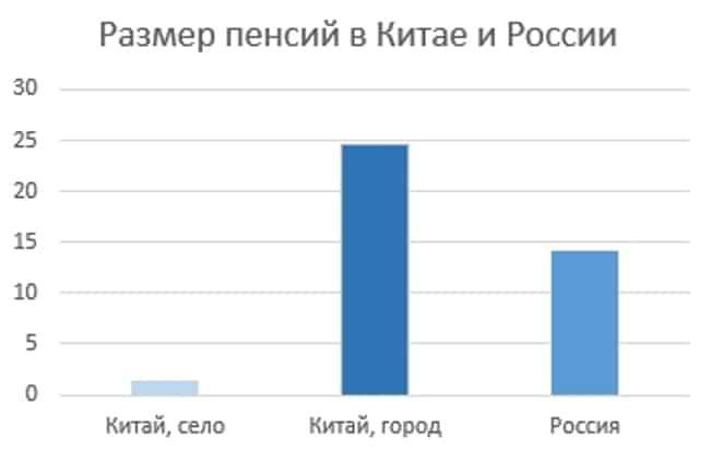 Рисунок 5. Сравнение пенсий в Китае и России