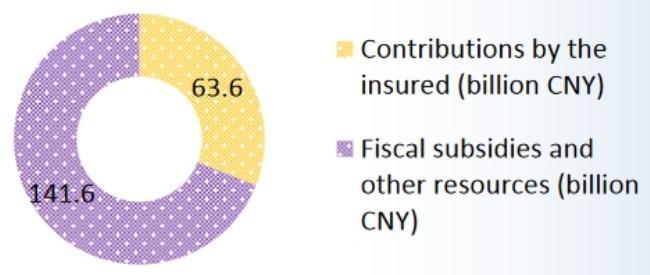 Рисунок 4. Структура пенсионных расходов (млрд юаней): желтый — налоги, фиолетовый — субсидии государства.