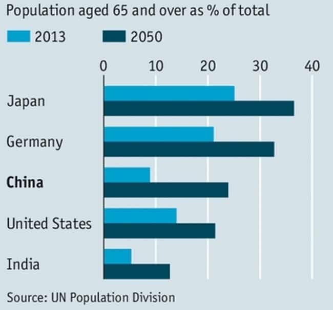 Рисунок 2. Процент населения в возрасте 65 лет и старше в разных странах.