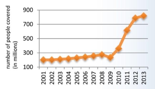 Рисунок 1. Рост количества людей, подпадающих под действие пенсионной программы.