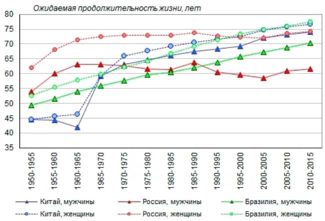 Рисунок 3. Динамика ожидаемой продолжительности жизни в Китае, Бразилии и России.