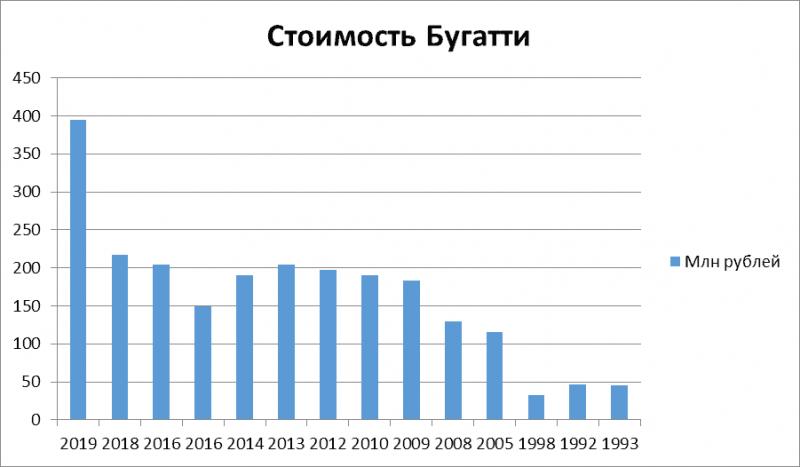 График 1. Динамика изменения цен на модели Бугатти по годам
