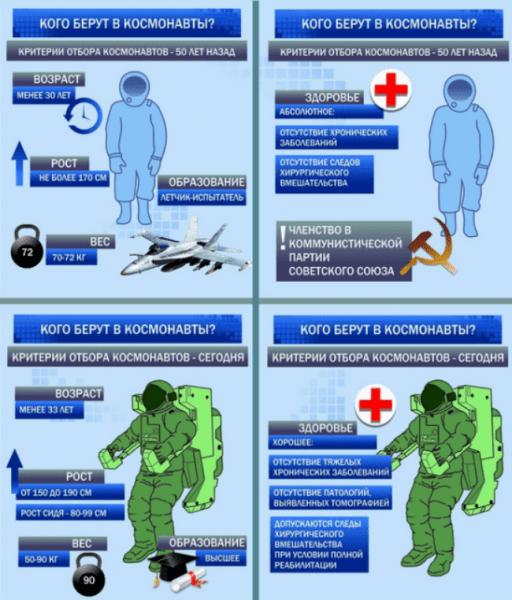 Рисунок 1. Требования к претендентам на полеты в космос в современной России и в СССР. Источник: ВизаСэм