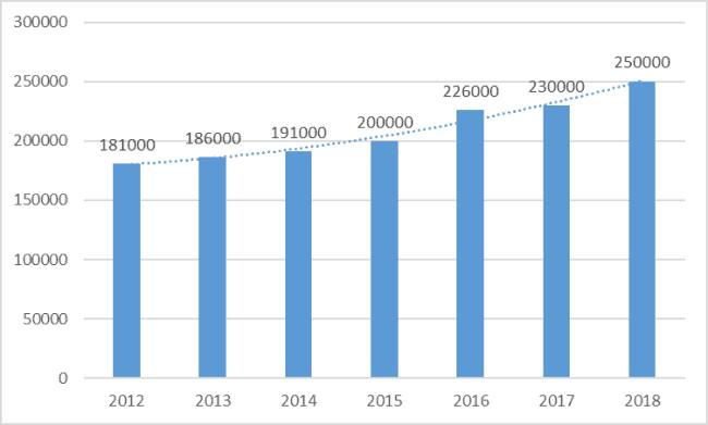 Рисунок 2. Динамика средней зарплаты российских астронавтов в 2013-2018 гг.