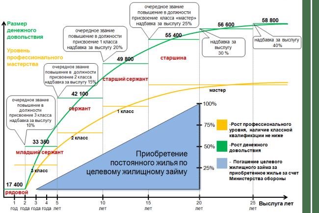 Рис. 4. Рост дохода, в зависимости от выслуги и квалификации