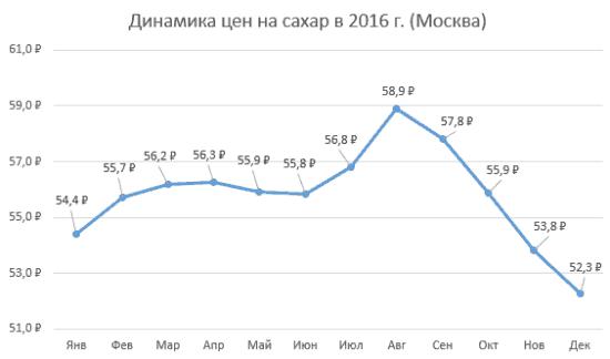 Рисунок 4. Динамика цен по месяцам