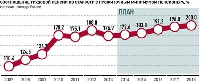 Рис. 3. Соотношение трудовой пенсии к ПМП