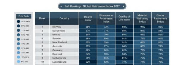 Рис. 5. Рейтинг пенсионного индекса 2017 г.