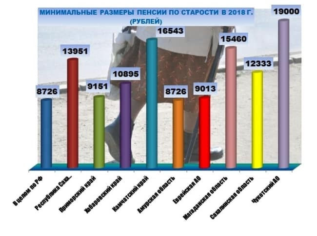 Рис. 4. Размер ПМП в регионах