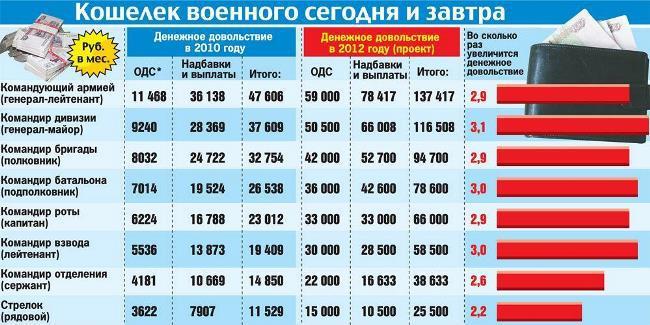 Рис. Рост зарплат контрактников в 2012 году