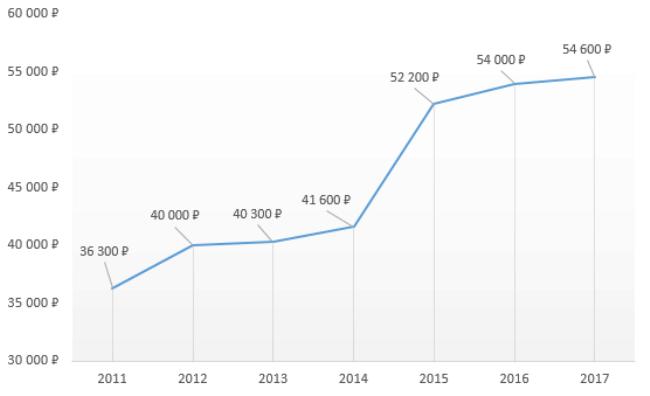 Рисунок 5. График стоимости КРС с 2011 по 2017 год