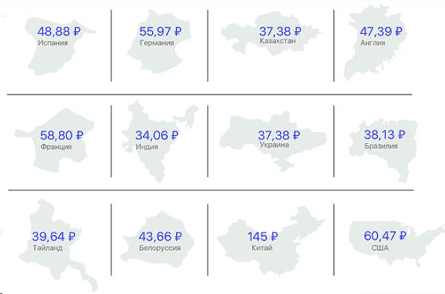 Рисунок 7. Стоимость в разных странах мира