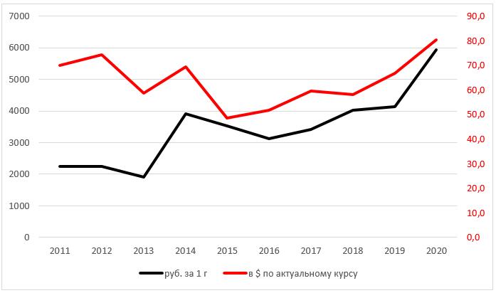 График 1. Динамика стоимости 1 г драгметалла за 2011-2020 гг., руб. и $. Построен автором по данным Сбербанка и ЦБ, по состоянию на 31 декабря каждого года