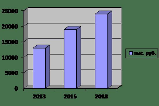 Рис 1. Динамика роста цен на изделия «Гуччи» за последние годы