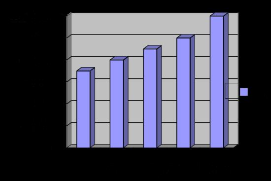 Рис 1. График динамики цен на натуральные пряди для одной процедуры капсульного наращивания за последние 5 лет