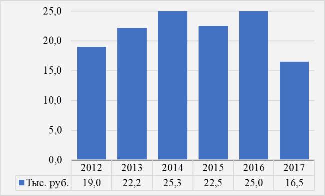 Рис. 1. Динамика изменения заработной платы фотографа в январе в 2012-2017 гг., тыс. руб. в месяц