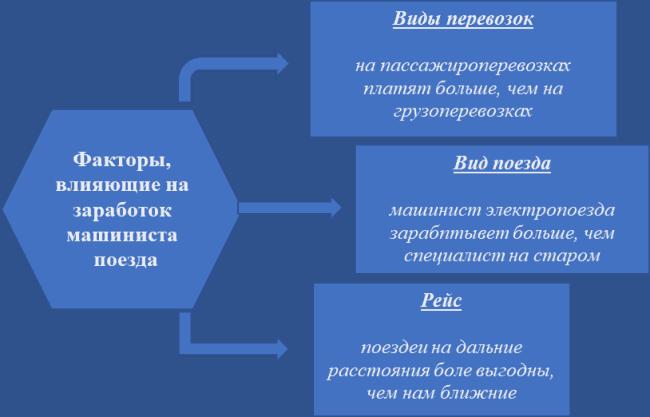 Рис. 1. Факторы, влияющие на заработную плату машиниста поезда