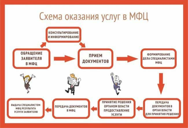 Рис. 1. Полная схема оформления услуг через МФЦ