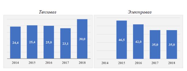 Рис. 2, 3. Динамика изменения заработной платы машинистов тепловоза и электровоза в августе в 2014-2016 гг., тыс. рублей в месяц