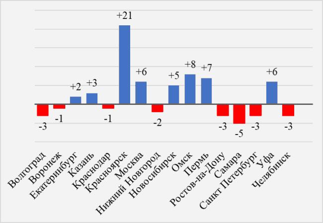 Рис. 6. Отношение среднего заработка машиниста локомотива в разных городах России со средним показателем по РФ (50 тыс. рублей) по состоянию на май 2018 года (+, -; тысяч руб.)