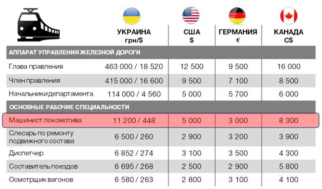 Рис. 9. Заработки работников железнодорожного транспорта по отдельным странам мира в 2016 году в денежных единицах соответствующих стран