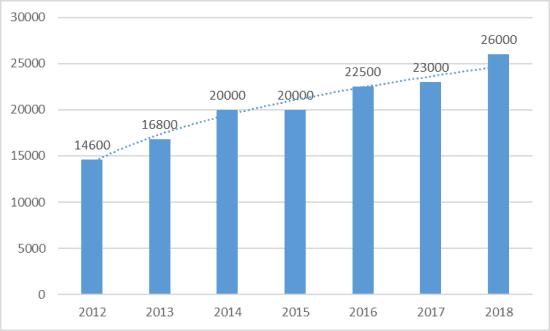 Рисунок 2. Динамика средней зарплаты проводников в 2013-2018 гг.