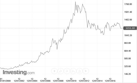 Рисунок 3. Биржевая стоимость в долларах США с 2000 года