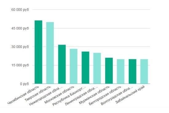 Рисунок 3. Уровень заработка педагогов дошкольного образования в разных регионах России. Источник: проект Trud.com